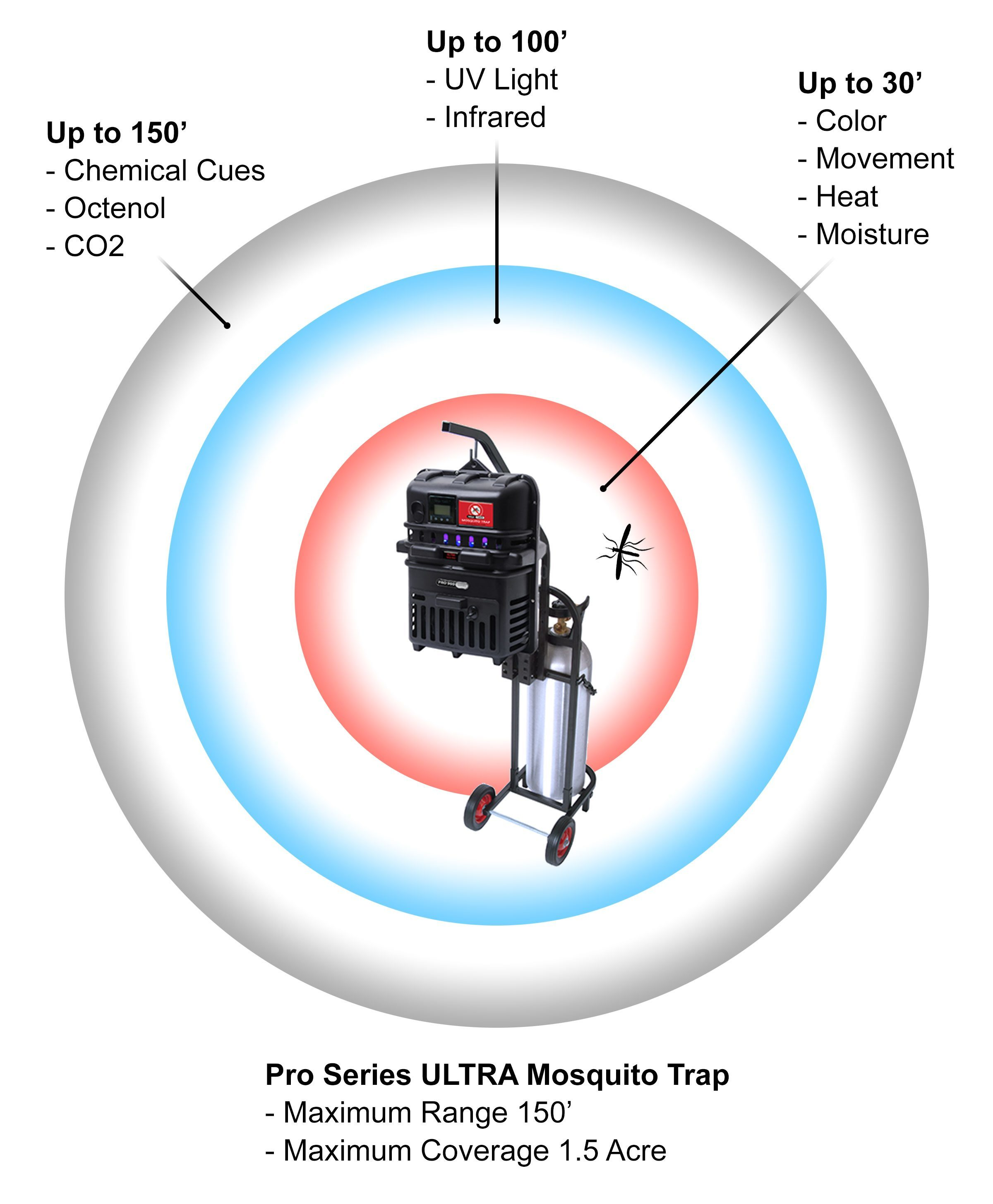 Mosquito Trap Features